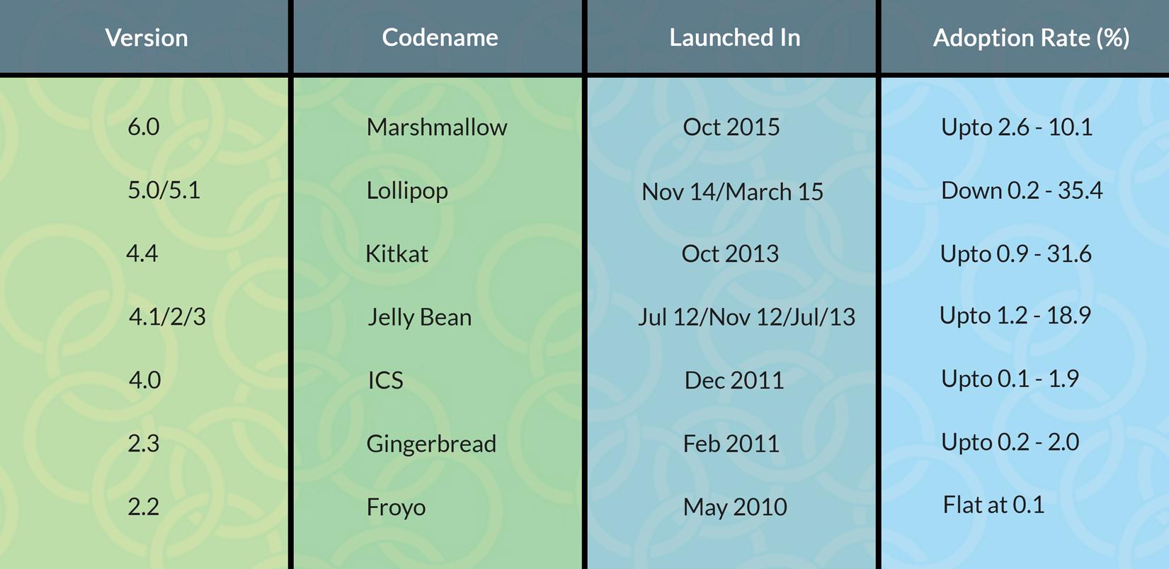 platform-versions
