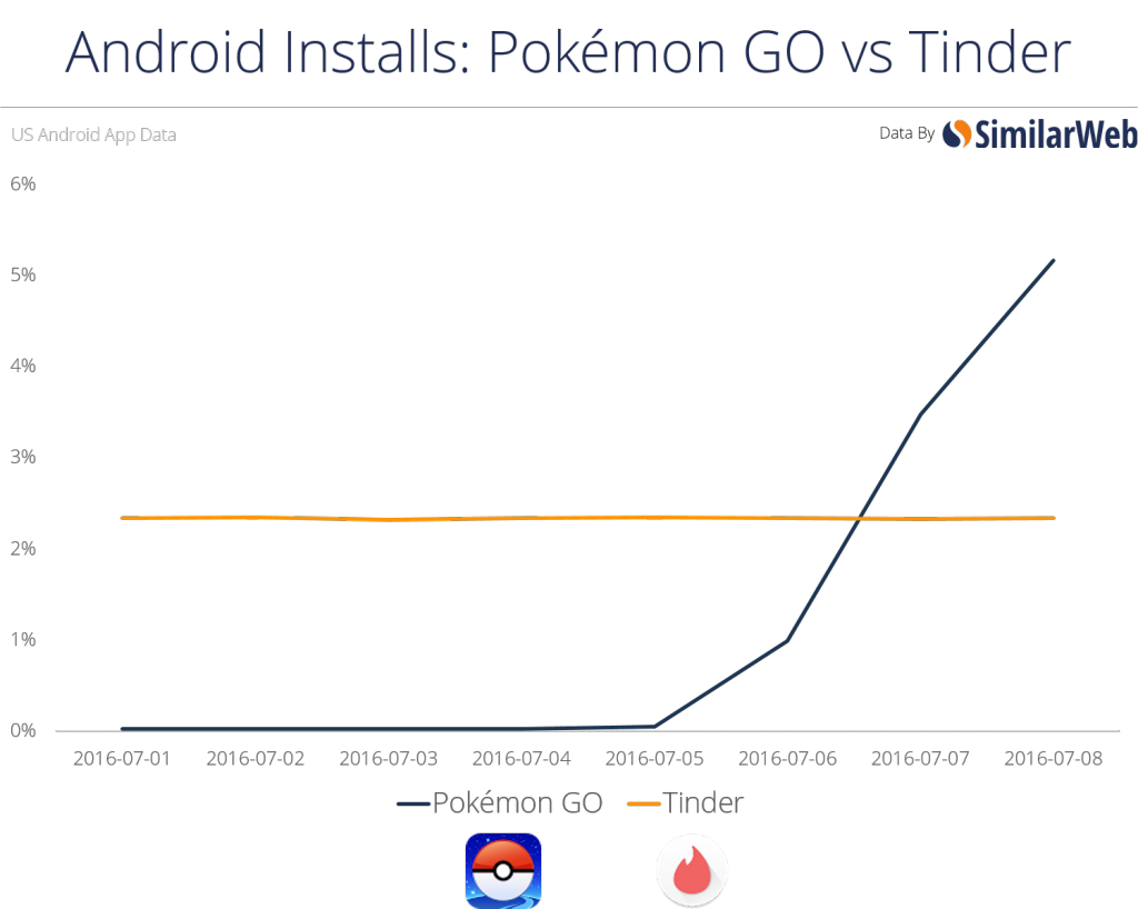 android-installs-graph