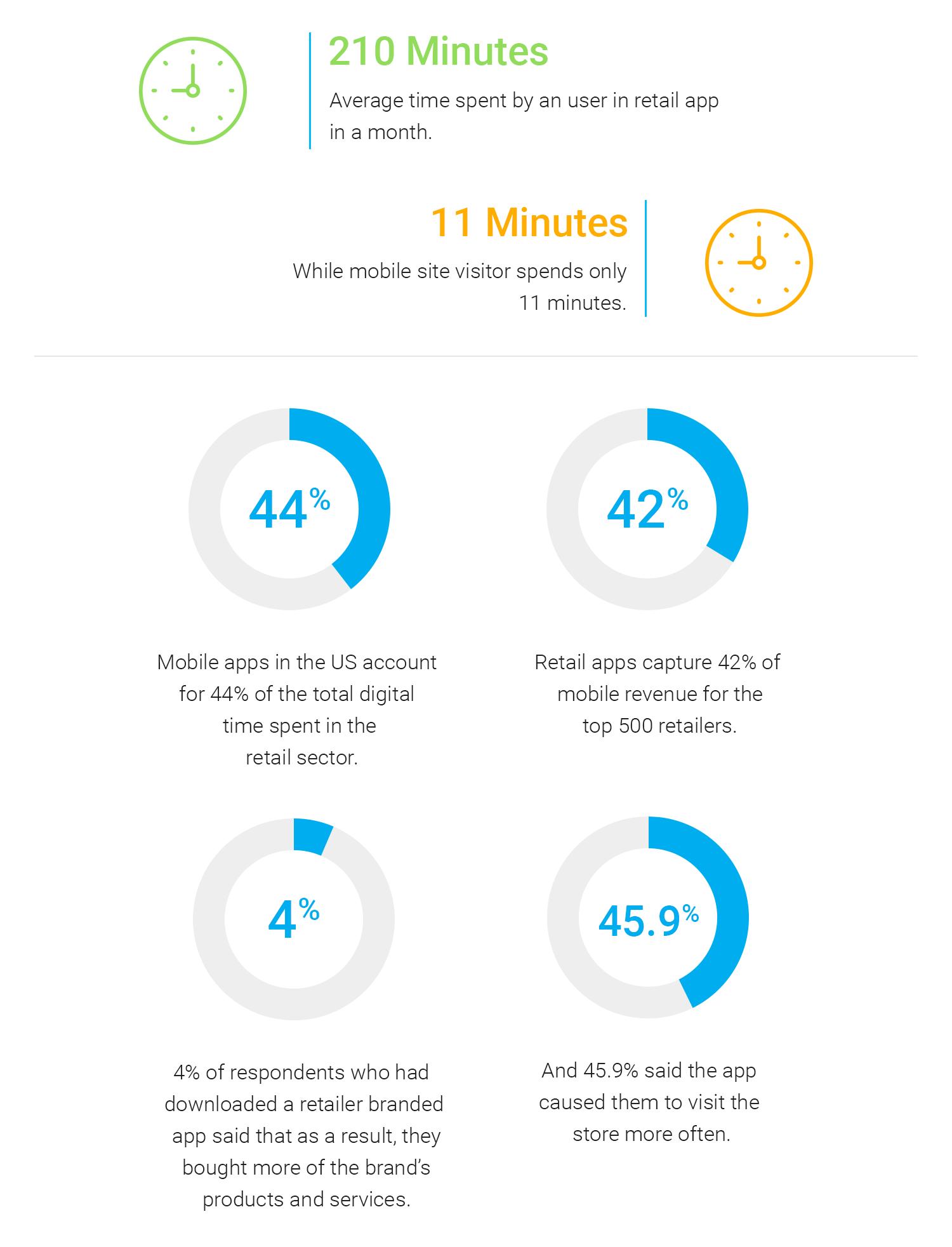 Retail-app-statistics