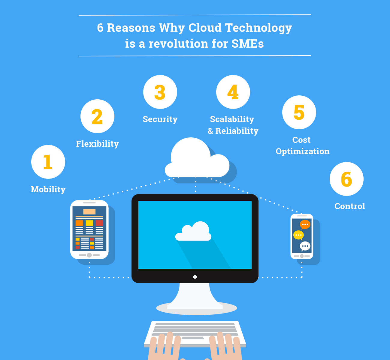 6-reasons-why-cloud-technology-is-a-revolution-for-smes
