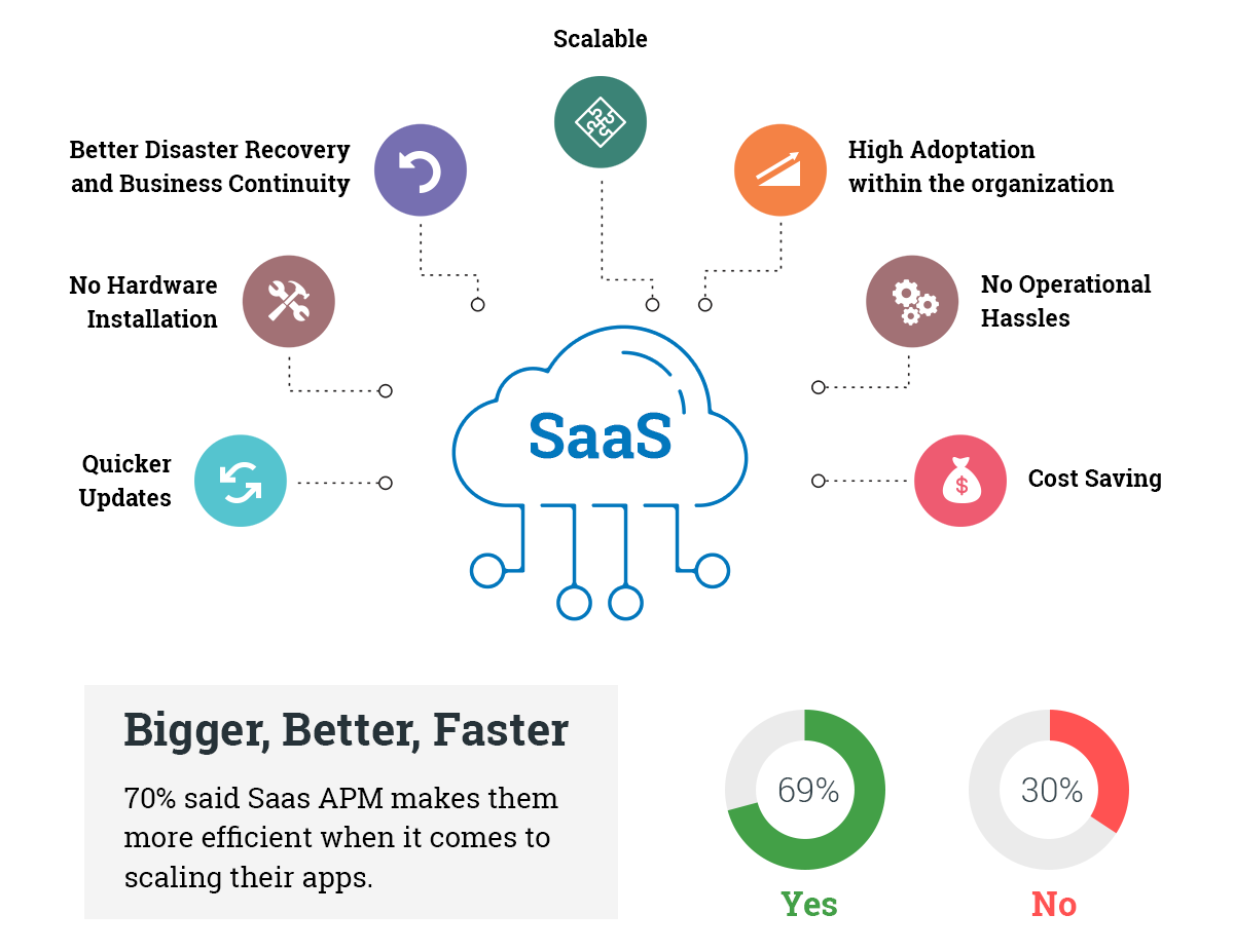 advantages-of-saas