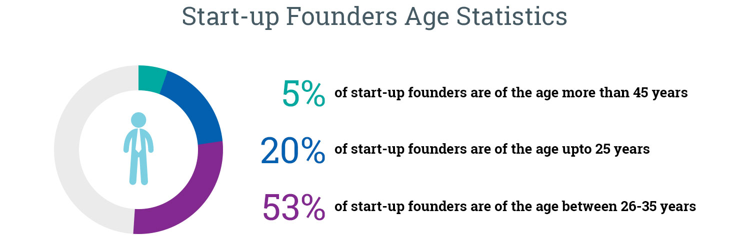 Start-up-founders-age-statistics
