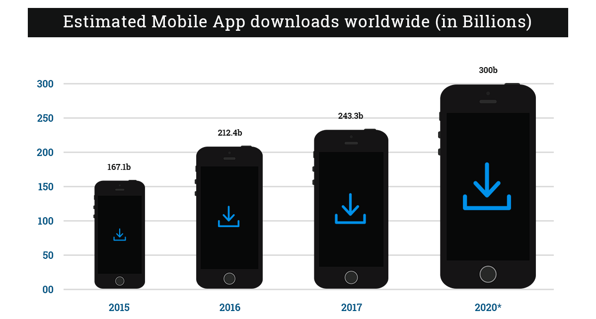 worldwide-mobile-app-downloads