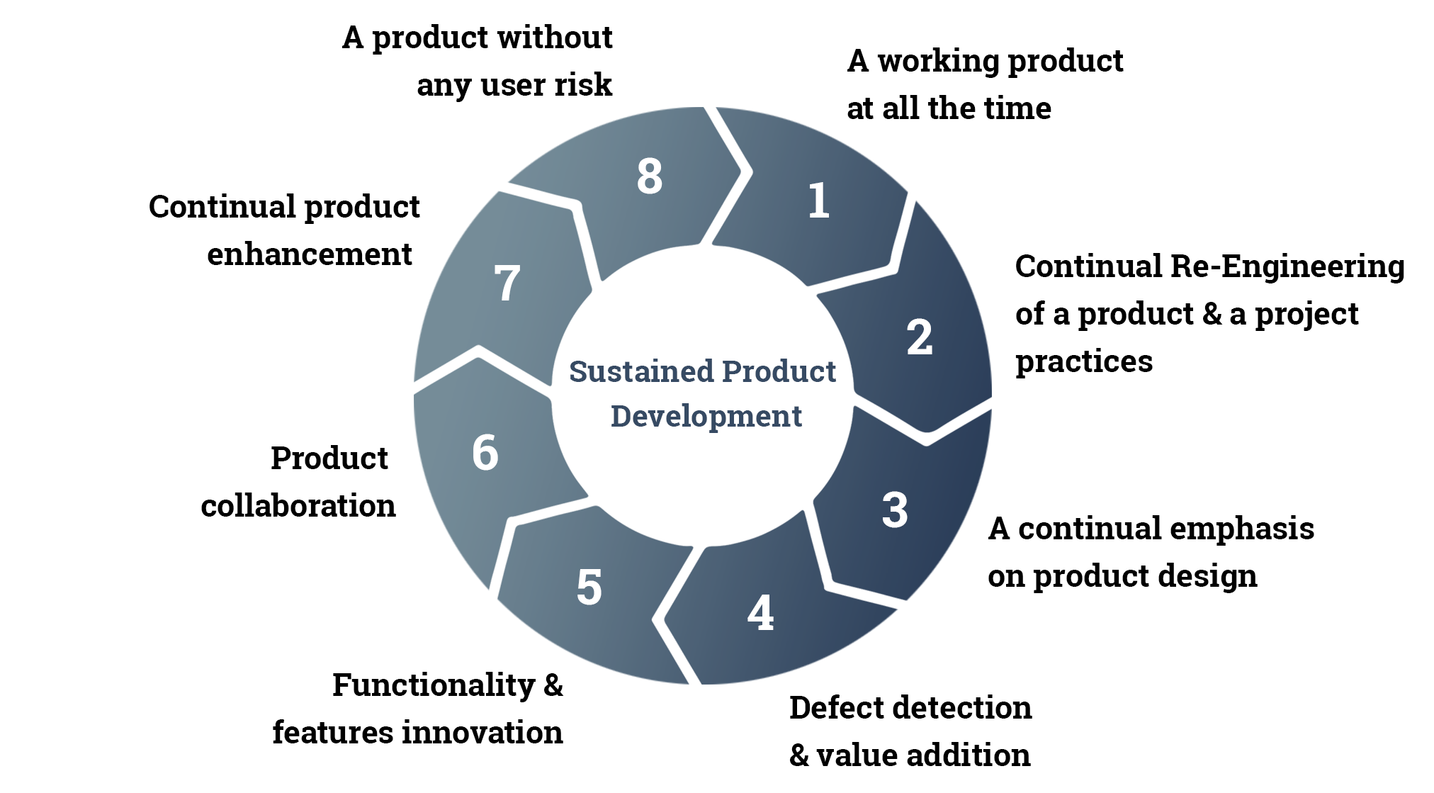 Role of research and development in software innovation for Product design development