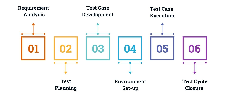 Testing-Process