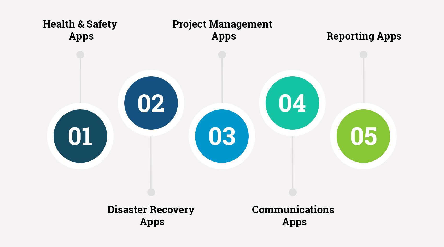 Types-of-Mobile-App-for-Oil-&-Gas-Industry