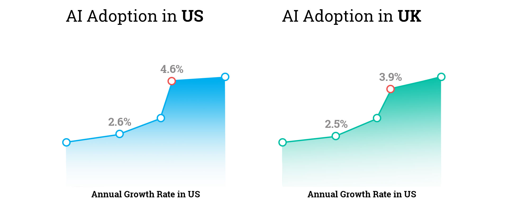 AI-Adoptation-Growth-Rate-in-Countries-US-and-UK