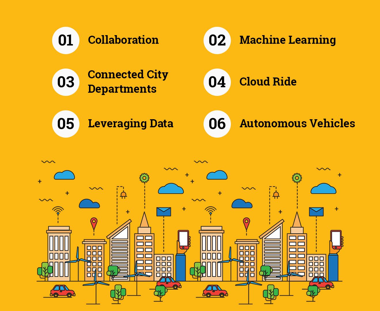 Smart City - 6 Ways Cities will Become Smarter in 2017