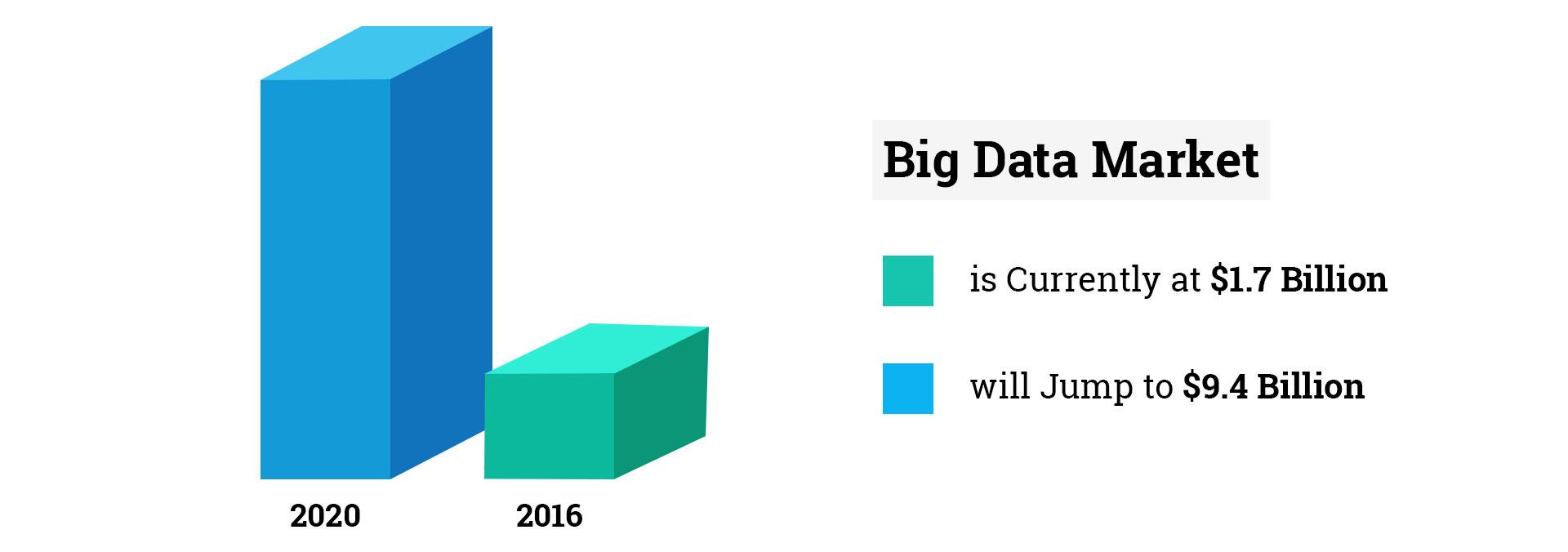prediction-of-big-data-market