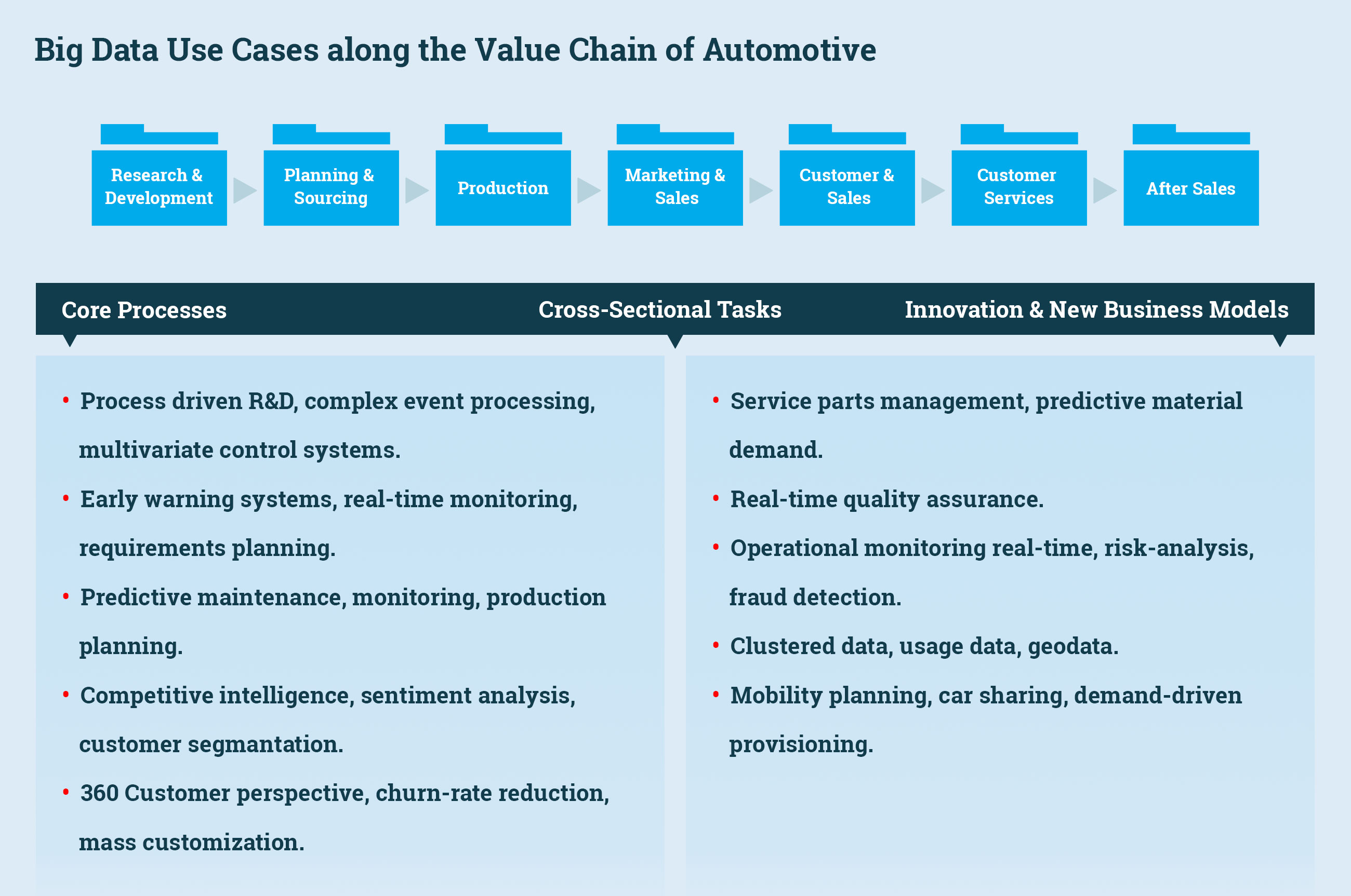 Big Data Analytics For Automotive Industry