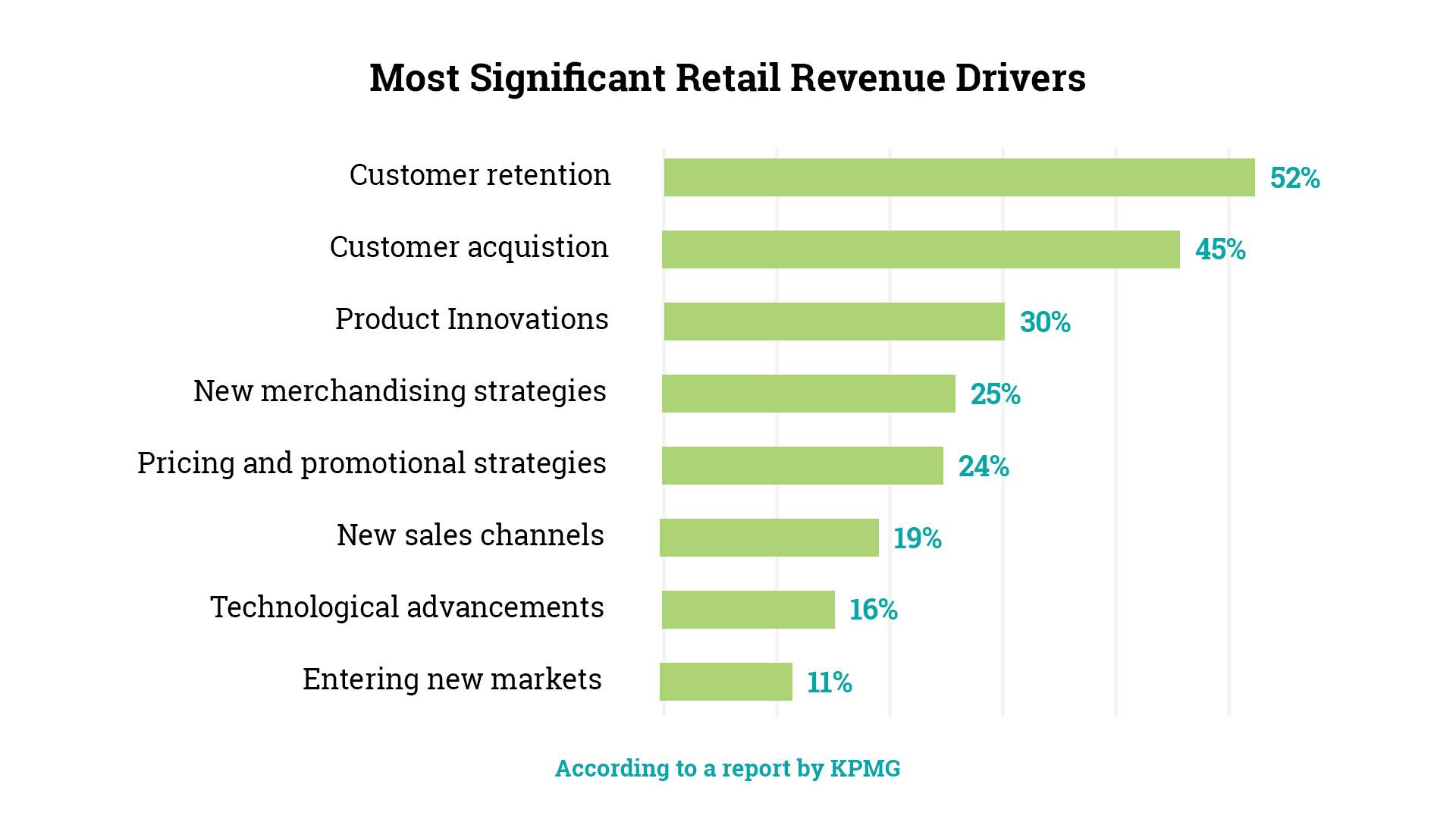 Customer-retention-report