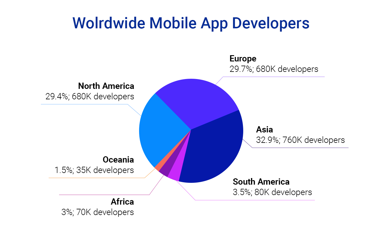 Apogaeis-Technologies-Worldwide-Mobile-App-Developers
