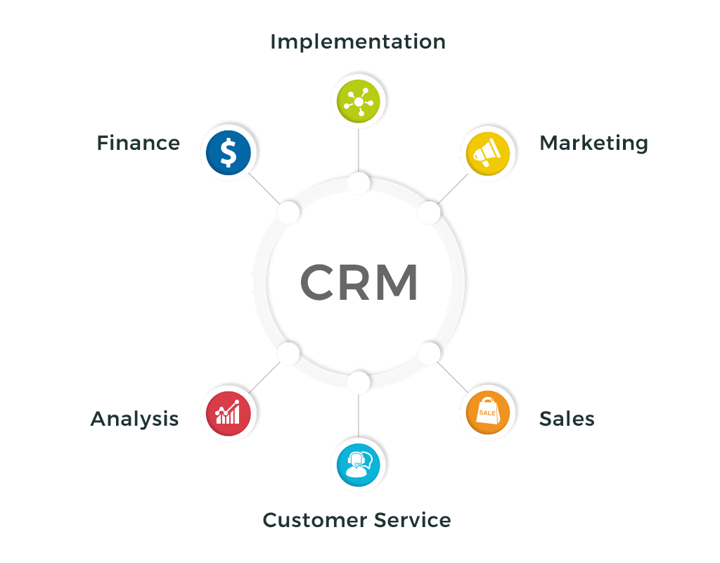 Why Most of the CRM Project Fail?